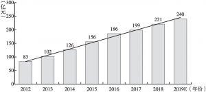 图3 2012~2019年我国内窥镜市场规模统计及预测
