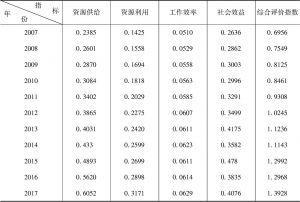 表2 医疗服务水平综合评价指数
