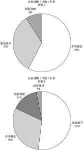 图7 广州市跟踪企业的发展阶段变化