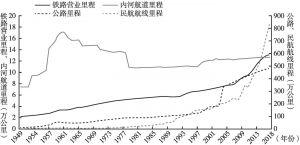图2 1949~2018年铁路营业、内河航道、公路、民航航线里程