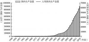 图5 1949~2018年国内生产总值和人均国内生产总值