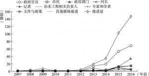 图2 2007~2016年报道信息提供者及报道量变化