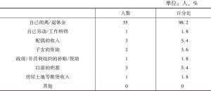 表2-8 老年人目前的主要生活来源状况