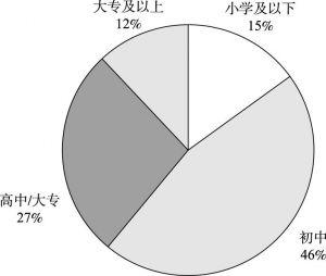图5-2 受教育程度分布