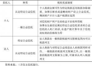 表1 日本公益信托的税收优惠制度