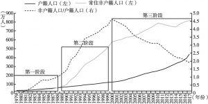 图1 深圳人口规模变化过程