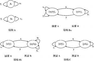 图3-1 李嘉图模型中可能的结构