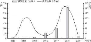 图1 2013~2019年中国区块链投资金额及数量