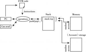 图10 EVM执行的内部流程
