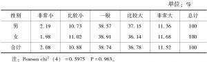表7-2 性别与工作压力的交叉分析