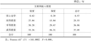 表7-5 受教育程度与互联网嵌入度的交叉分析