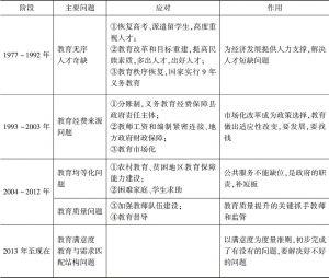 表4-1 教育制度里程碑文件梳理