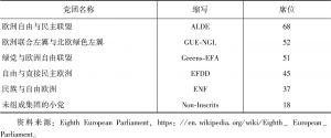 表2-8 第八届欧洲议会中的党团分布(2014)-续表