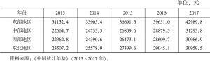 表2 2013~2017年东部、中部、西部、东北地区收入水平