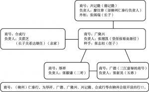 图2-1 以广隆兴为中心的关系图