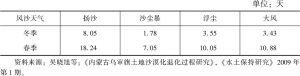 表14.4 乌审旗春冬两季多年平均风沙天气日数