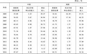 表4 2005~2016年中高职经费来源结构