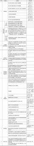 表6 京津冀义务教育均衡发展评价指标体系框架