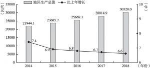 图1 2014~2018年北京地区生产总值及增长速度