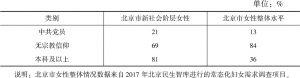 表3 新社会阶层女性与北京市女性整体情况对比
