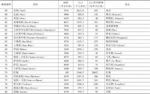 表1-2 法国各省的名称、面积、人口、人口平均密度和省会-续表3
