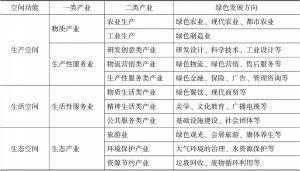 表1 绿色产业体系的主要内容