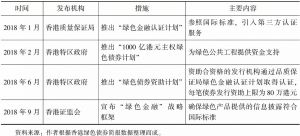 表7 香港2018年绿色债券支持政策