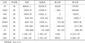 表2 各变量描述性统计