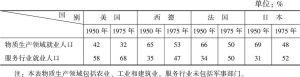表2 国外物质生产领域和服务行业之间就业比例