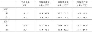 表5 1992年中国60岁人口平均预期健康期、带病期、伤残期
