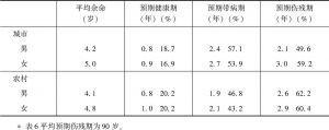 表6 1992年中国85岁人口平均预期健康期、带病期、伤残期