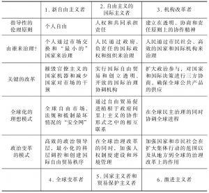 表8-1 全球政治模式的概括和比较