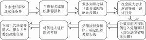 图2 竞争上岗的简略过程