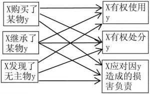 """图1 不使用""""所有权""""的情形"""