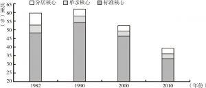 图5 1982-2010年我国二代核心家庭户比重的变动