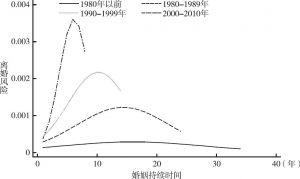 图4 离婚风险随时间的变化(离散时间Logit模型)