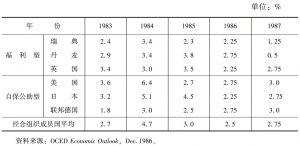 表9-2 部分国家实际国民生产总值的年增长率