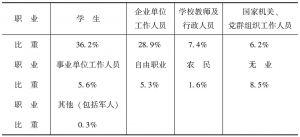 表2-2 网民的职业分布