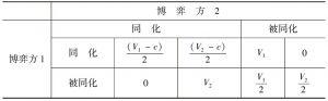 表2-1 两种文化价值观群体博弈的得益矩阵