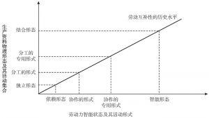 图17-1 技术、分工演进与劳动协作水平