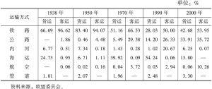 表4-2 1938~2000年部分年份各种运输方式在交通运输总周转量中所占比重