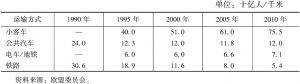 表4-4 1990~2010年部分年份客运周转量