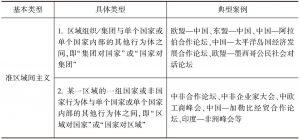 表1-1 区域间主义的类型及典型案例