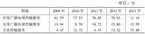 表6 2009~2013年广播电视传输服务领域投资规模比重情况