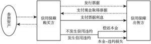 图2 CLN交易结构