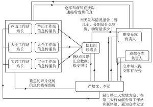 图6-1 联合救灾指挥平台协调管理图