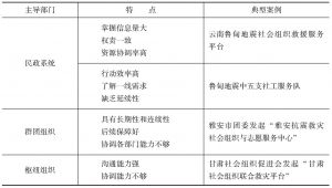 表6-1 政府与社会组织合作方式