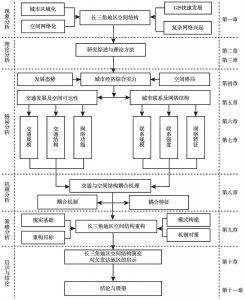 图1-2 技术路线与本书框架