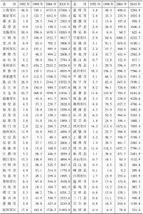 表6-1 长三角地区各城市经济联系总量