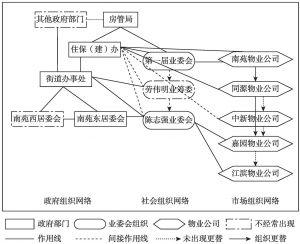 图2-1 南苑社区治理网络结构